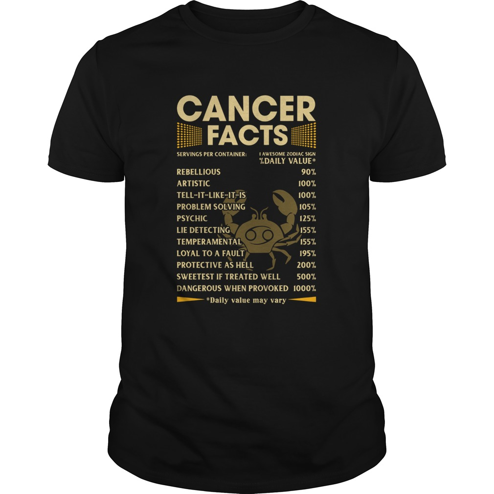 Cancer Facts Serving per container Daily Value  Unisex